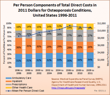 Per Person Components of Total Direct Costs in 2011 Dollars for Osteoporosis Conditions