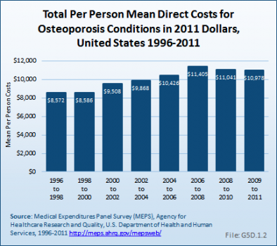 Total Per Person Mean Direct Costs for Osteoporosis Conditions in 2011 Dollars