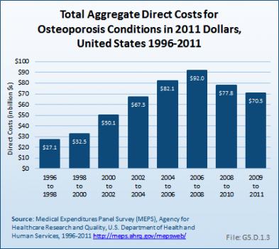 Total Aggregate Direct Costs for Osteoporosis Conditions in 2011 Dollars
