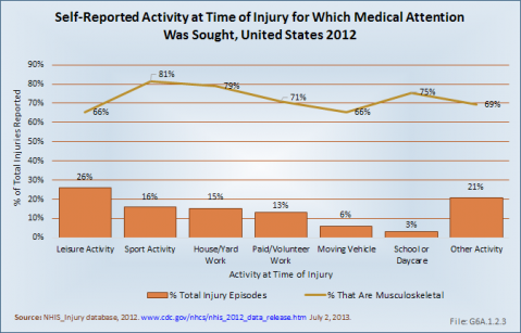 Self-Reported Activity at Time of Injury for Which Medical Attention Was Sought, United States 2012