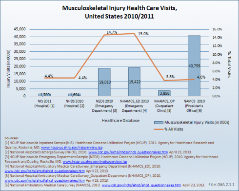 Musculoskeletal Injury Health Care Visits, United States 2010/2011