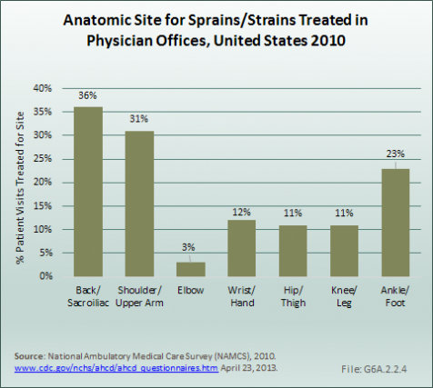 Anatomic Site for Sprains/Strains Treated in Physician Offices, United States 2010