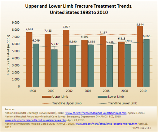 Upper and Lower Limb Fracture Treatment Trends, United States 1998 to 2010