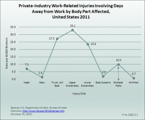 Private-Industry Work-Related Injuries Involving Days Away from Work by Body Part Affected,  United States 2011