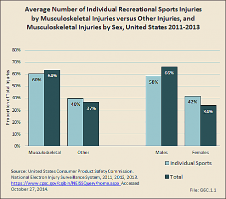 Average Number of Individual Recreational Sports Injuries by Musculoskeletal Injuries versus Other Injuries, and Musculoskeletal Injuries by Sex, United States 2011-2013