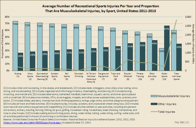 Average Number of Recreational Sports Injuries Per Year and Proportion That Are Musculoskeletal Injuries, by Sport, United States 2011-2013