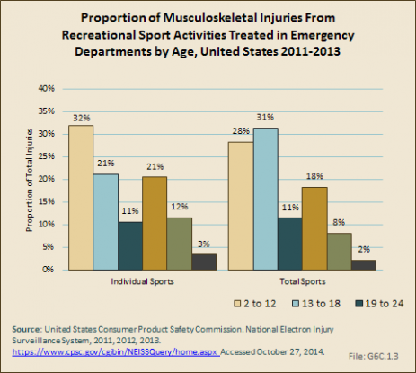 Proportion of Musculoskeletal Injuries From Recreational Sport Activities Treated in Emergency Departments by Age, United States 2011-2013