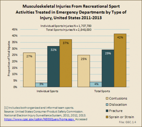 Musculoskeletal Injuries From Recreational Sport Activities Treated in Emergency Departments by Type of Injury, United States 2011-2013