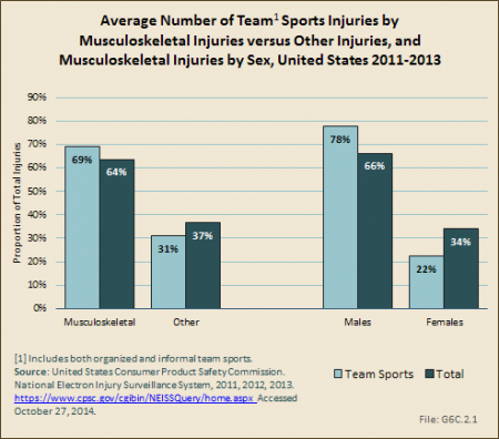 Average Number of Team Sports Injuries by Musculoskeletal Injuries versus Other Injuries, and Musculoskeletal Injuries by Sex, United States 2011-2013