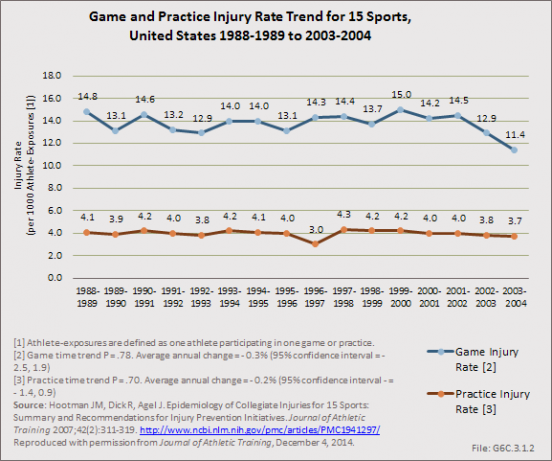 Game and Practice Injury Rate Trend for 15 Sports, United States 1988-1989 to 2003-2004