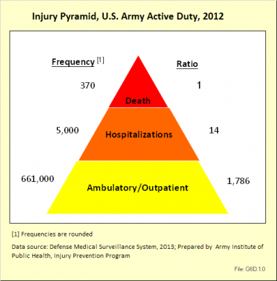 Injury Pyramid, U.S. Army Active Duty, 2012