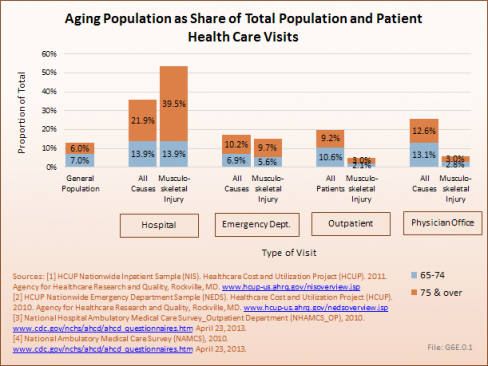Aging Population as Share of Total Population and Patient Health Care Visits