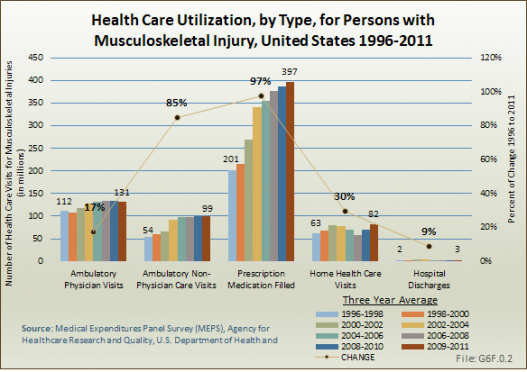Health Care Utilization, by Type, for Persons with Musculoskeletal Injury, United States 1996-2011