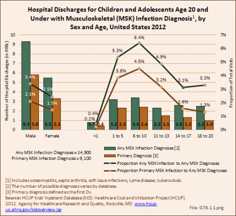 Hospital Discharges for Children and Adolescents Age 20 and Under with Musculoskeletal (MSK) Infection Diagnosis, by Sex and Age, United States 2012