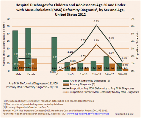 Hospital Discharges for Children and Adolescents Age 20 and Under with Musculoskeletal (MSK) Deformity Diagnosis, by Sex and Age, United States 2012