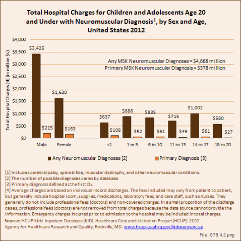 Total Hospital Charges for Children and Adolescents Age 20 and Under with Neuromuscular Diagnosis, by Sex and Age, United States 2012