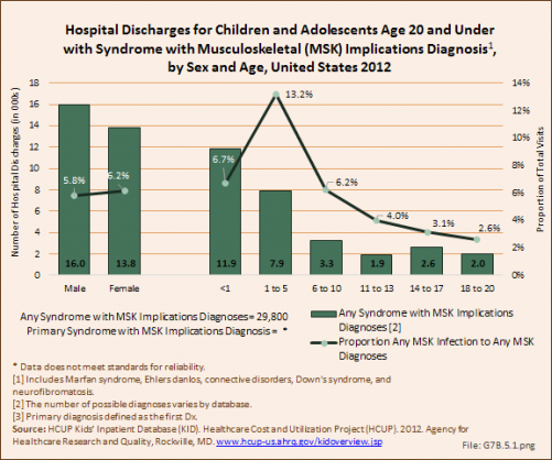 Hospital Discharges for Children and Adolescents Age 20 and Under with Syndrome with Musculoskeletal (MSK) Implications Diagnosis, by Sex and Age, United States 2012