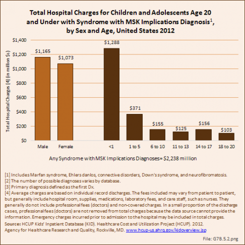 Total Hospital Charges for Children and Adolescents Age 20 and Under with Syndrome with MSK Implications Diagnosis, by Sex and Age, United States 2012