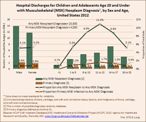 Hospital Discharges for Children and Adolescents Age 20 and Under with Musculoskeletal (MSK) Neoplasm Diagnosis, by Sex and Age, United States 2012