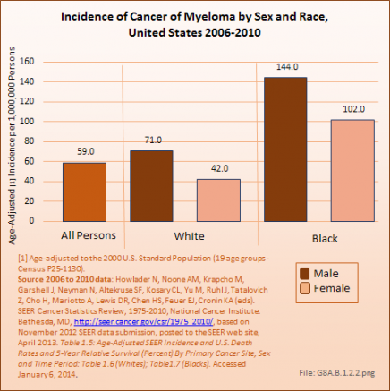Incidence of Cancer of Myeloma by Sex and Race, United States 2006-2010