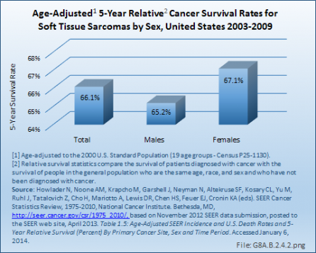 Age-Adjusted 5-Year Relative Cancer Survival Rates for Soft Tissue Sarcomas by Sex, United States 2003-2009