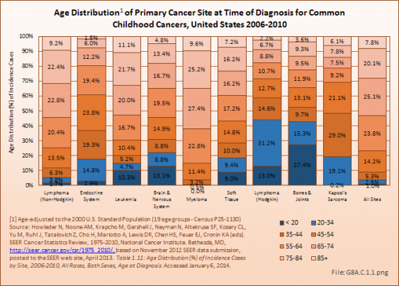 Age Distribution of Primary Cancer Site at Time of Diagnosis for Common Childhood Cancers, United States 2006-2010