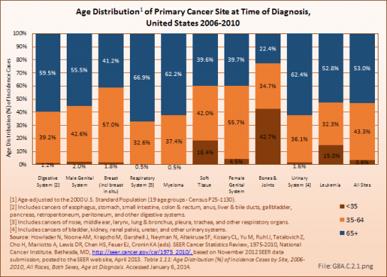 Age Distribution of Primary Cancer Site at Time of Diagnosis, United States 2006-2010