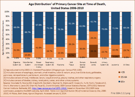Age Distribution of Primary Cancer Site at Time of Death, United States 2006-2010