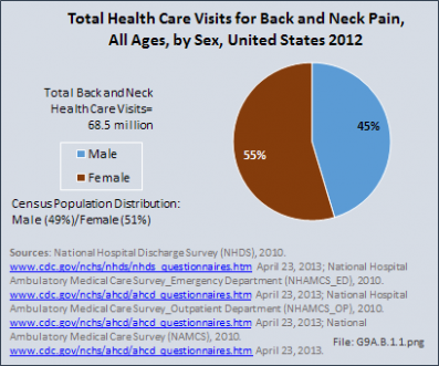 Total Health Care Visits for Back and Neck Pain, All Ages, by Sex, United States 2012