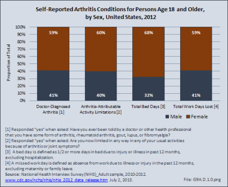 Self-Reported Arthritis Conditions for Persons Age 18 and Older, by Sex, United States, 2012