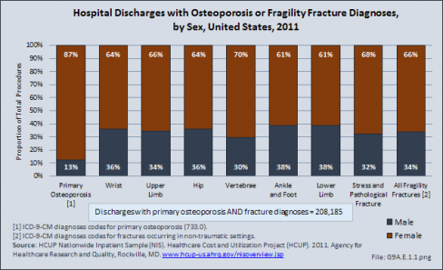 Hospital Discharges with Osteoporosis or Fragility Fracture Diagnoses, by Sex, United States, 2011