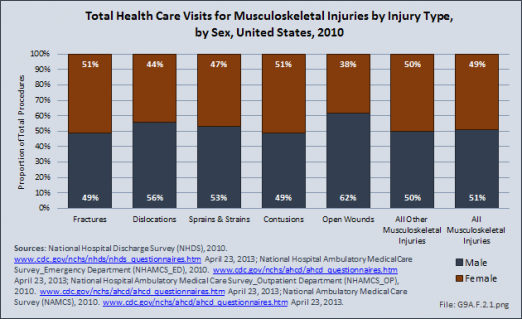 Total Health Care Visits for Musculoskeletal Injuries by Injury Type, by Sex, United States, 2010