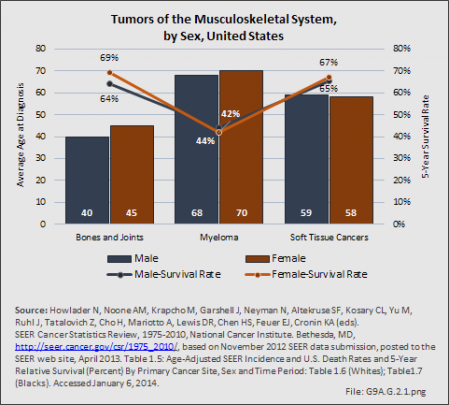Tumors of the Musculoskeletal System, by Sex, United States