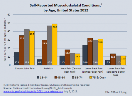 Self-Reported Musculoskeletal Conditions, by Age, United States 2012