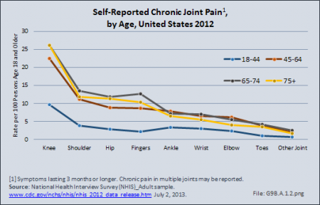 Self-Reported Chronic Joint Pain, by Age, United States 2012