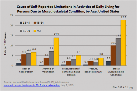 Cause of Self-Reported Limitations in Activities of Daily Living for Persons Due to Musculoskeletal Condition, by Age, United States 2012