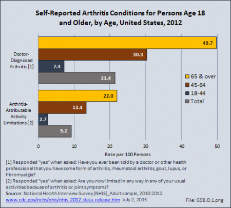 Self-Reported Arthritis Conditions for Persons Age 18 and Older, by Age, United States, 201